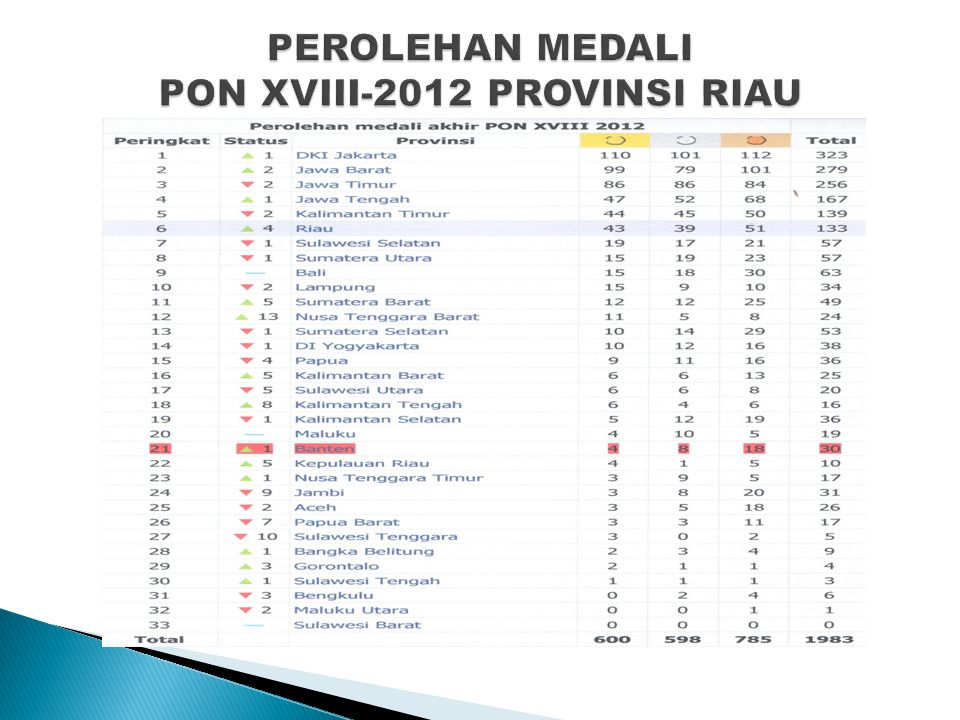 PEROLEHAN MEDALI PON XVIII-2012 PROVINSI RIAU