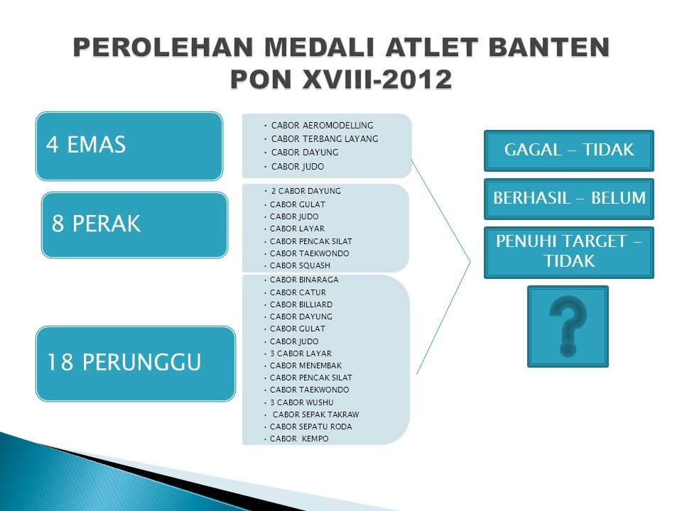 PEROLEHAN MEDALI ATLET BANTEN PON XVIII-2012
