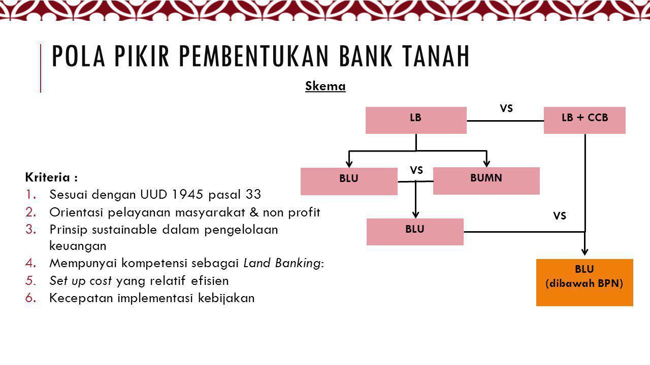 POLA PIKIR PEMBENTUKAN BANK TANAH
