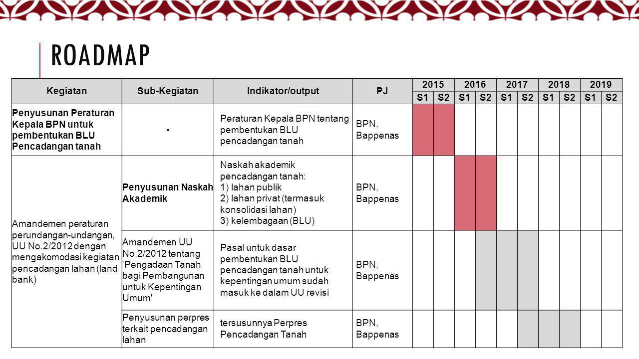 ROADMAP Kegiatan Sub-Kegiatan Indikator/output PJ 2015 2016 2017 2018