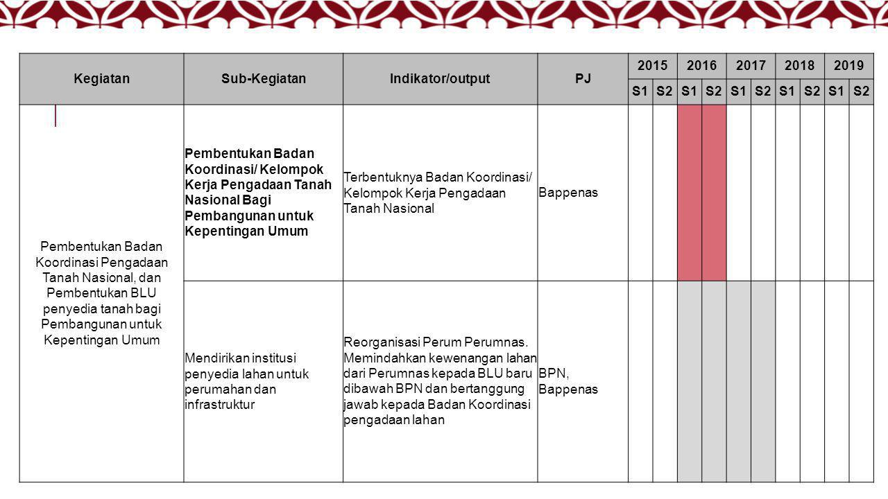 Kegiatan Sub-Kegiatan. Indikator/output. PJ. 2015. 2016. 2017. 2018. 2019. S1. S2.