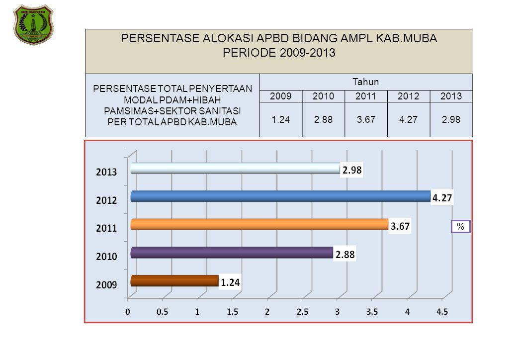 PERSENTASE ALOKASI APBD BIDANG AMPL KAB.MUBA PERIODE 2009-2013