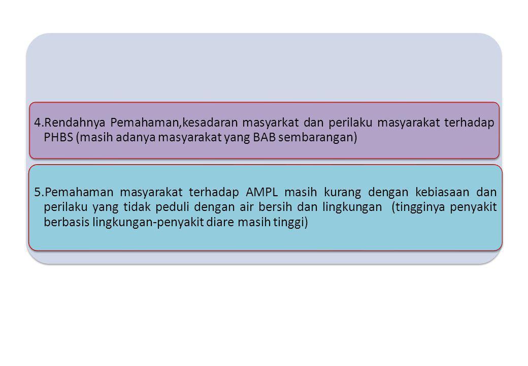 4.Rendahnya Pemahaman,kesadaran masyarkat dan perilaku masyarakat terhadap PHBS (masih adanya masyarakat yang BAB sembarangan)
