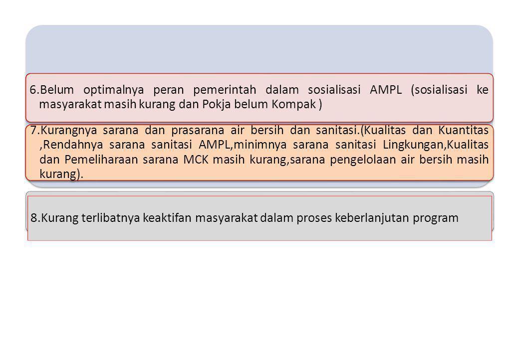 6.Belum optimalnya peran pemerintah dalam sosialisasi AMPL (sosialisasi ke masyarakat masih kurang dan Pokja belum Kompak )
