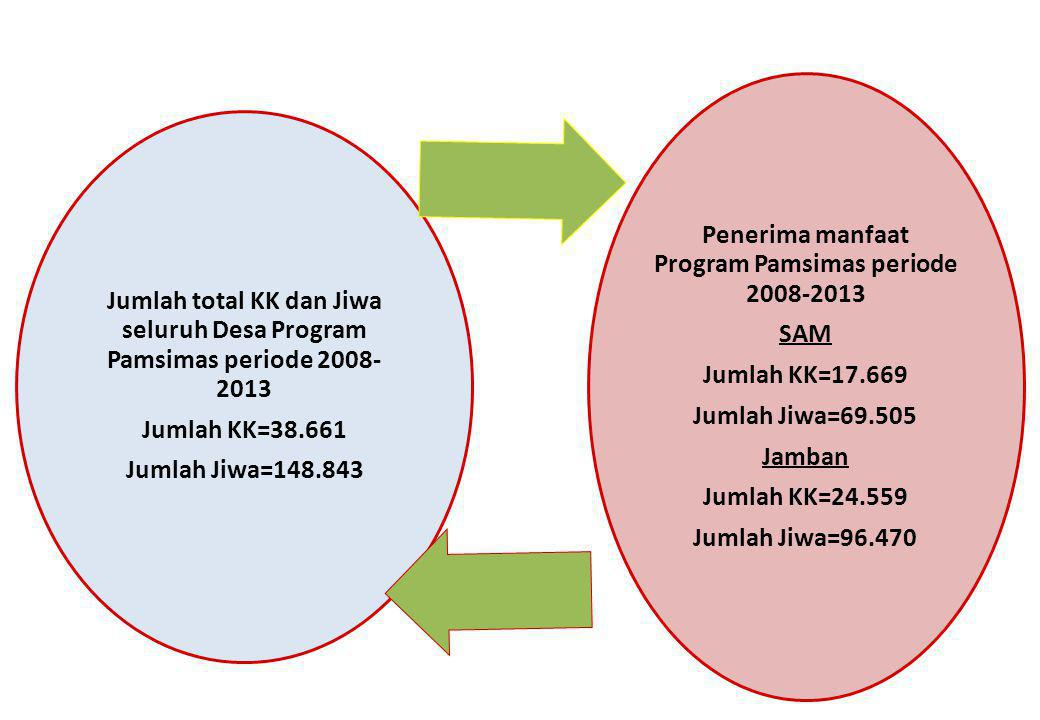 Penerima manfaat Program Pamsimas periode 2008-2013