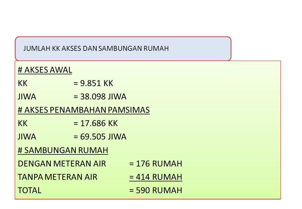# AKSES PENAMBAHAN PAMSIMAS KK = 17.686 KK JIWA = 69.505 JIWA