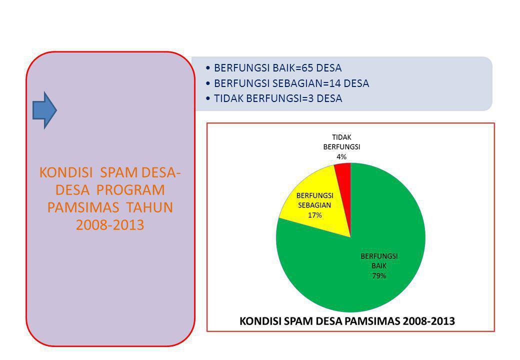 KONDISI SPAM DESA-DESA PROGRAM PAMSIMAS TAHUN 2008-2013