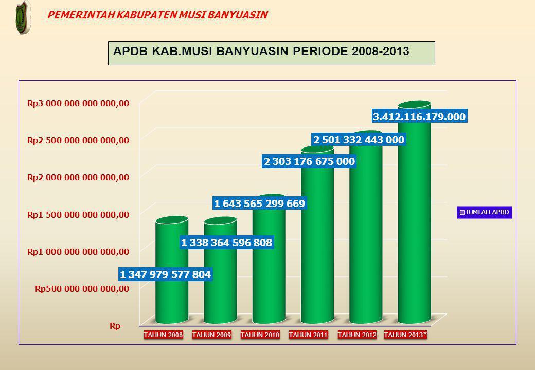 APDB KAB.MUSI BANYUASIN PERIODE 2008-2013