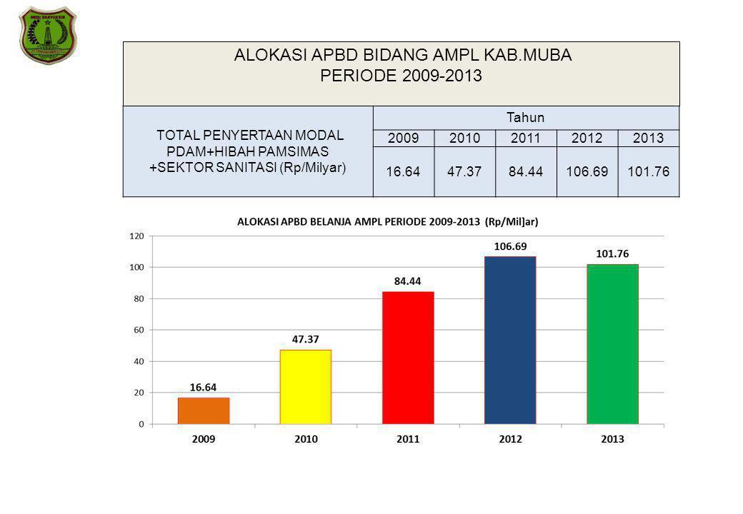 ALOKASI APBD BIDANG AMPL KAB.MUBA PERIODE 2009-2013