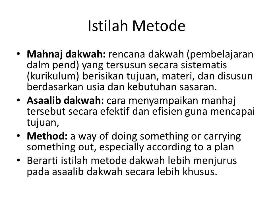 Istilah Metode