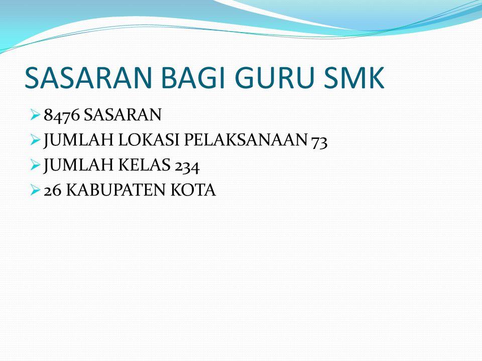 SASARAN BAGI GURU SMK 8476 SASARAN JUMLAH LOKASI PELAKSANAAN 73