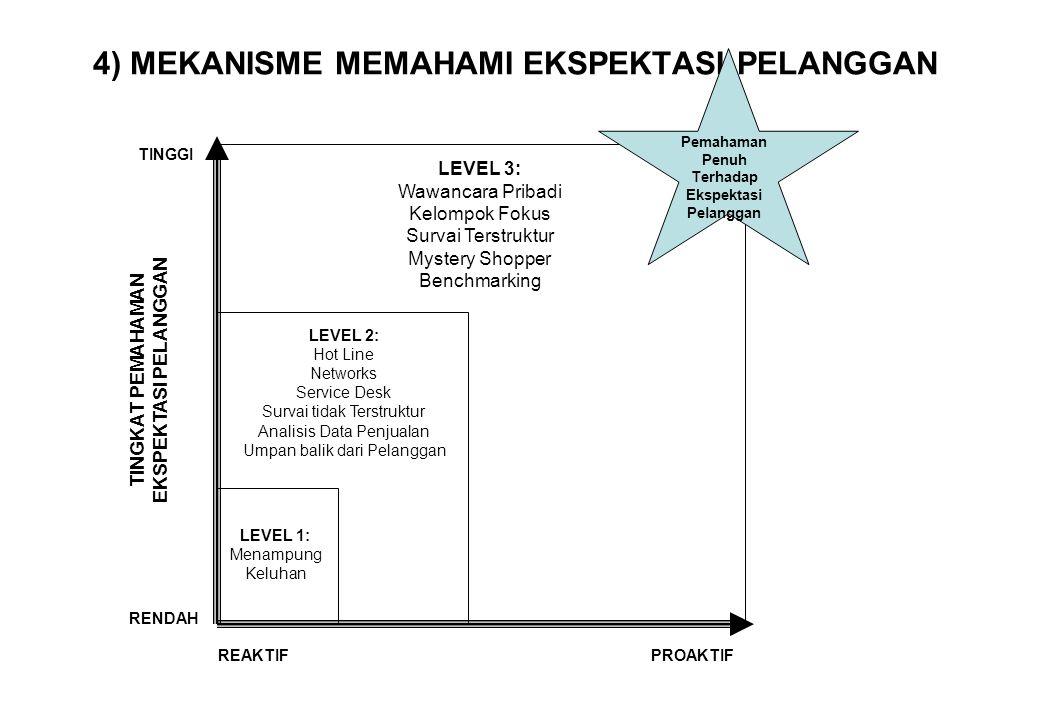 4) MEKANISME MEMAHAMI EKSPEKTASI PELANGGAN