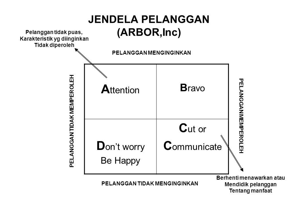 JENDELA PELANGGAN (ARBOR,Inc)