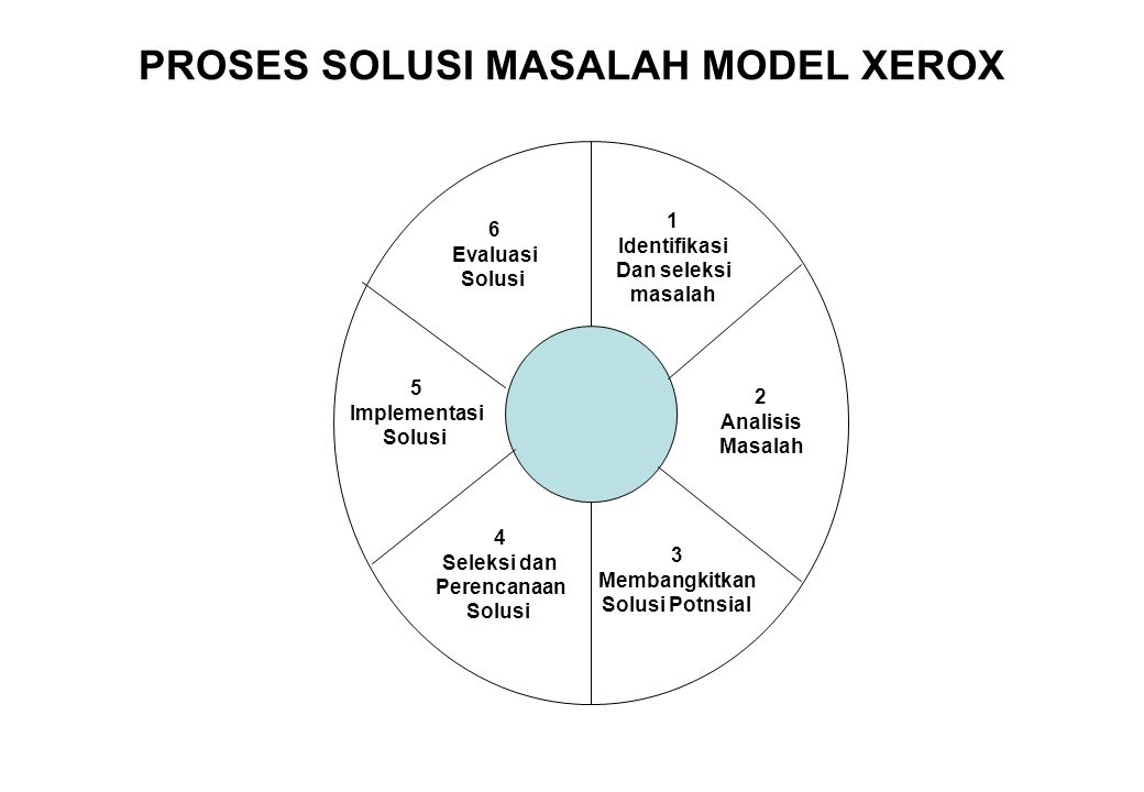 PROSES SOLUSI MASALAH MODEL XEROX