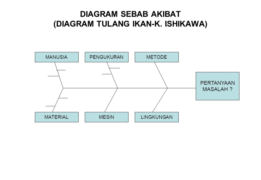 DIAGRAM SEBAB AKIBAT (DIAGRAM TULANG IKAN-K. ISHIKAWA)