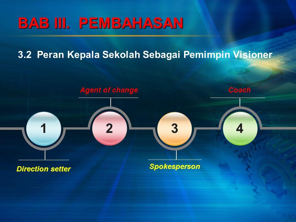 BAB III. PEMBAHASAN 3.2 Peran Kepala Sekolah Sebagai Pemimpin Visioner. Agent of change. Coach.