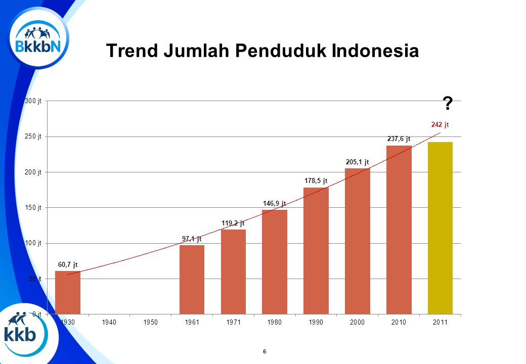 Tren Laju Pertumbuhan Penduduk (LPP) (% per tahun)