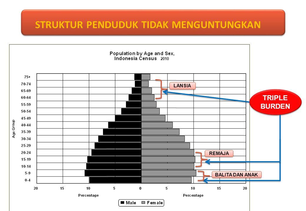 PERSEBARAN PENDUDUK Konsentrasi penduduk tetap di Jawa,