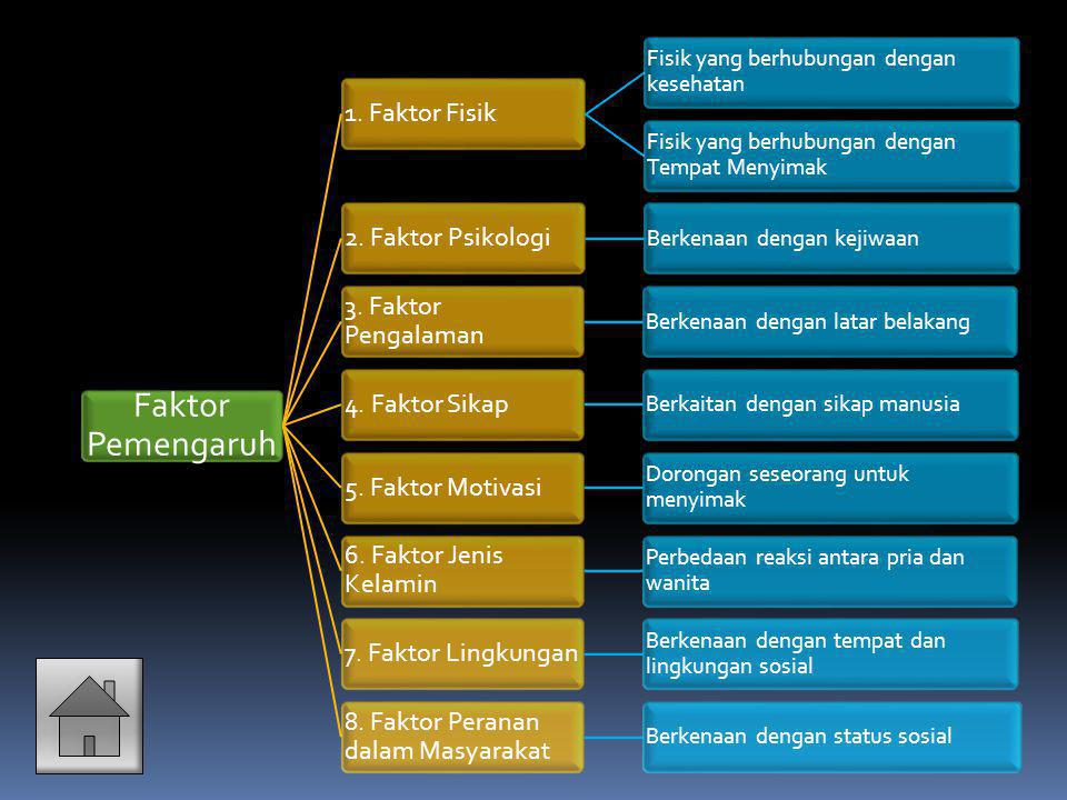 Faktor Pemengaruh 1. Faktor Fisik 2. Faktor Psikologi