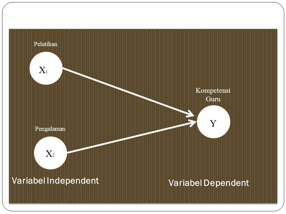 X1 Y X2 Variabel Independent Variabel Independent Variabel Dependent