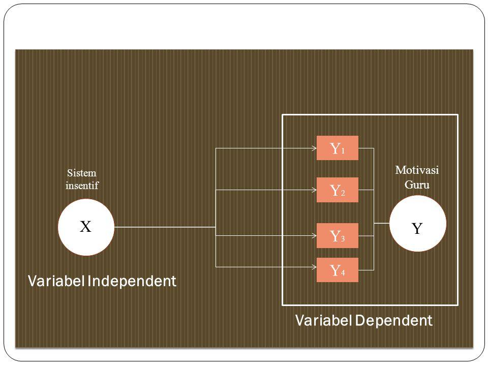 Y1 Y2 X Y Y3 Y4 Variabel Independent Variabel Independent