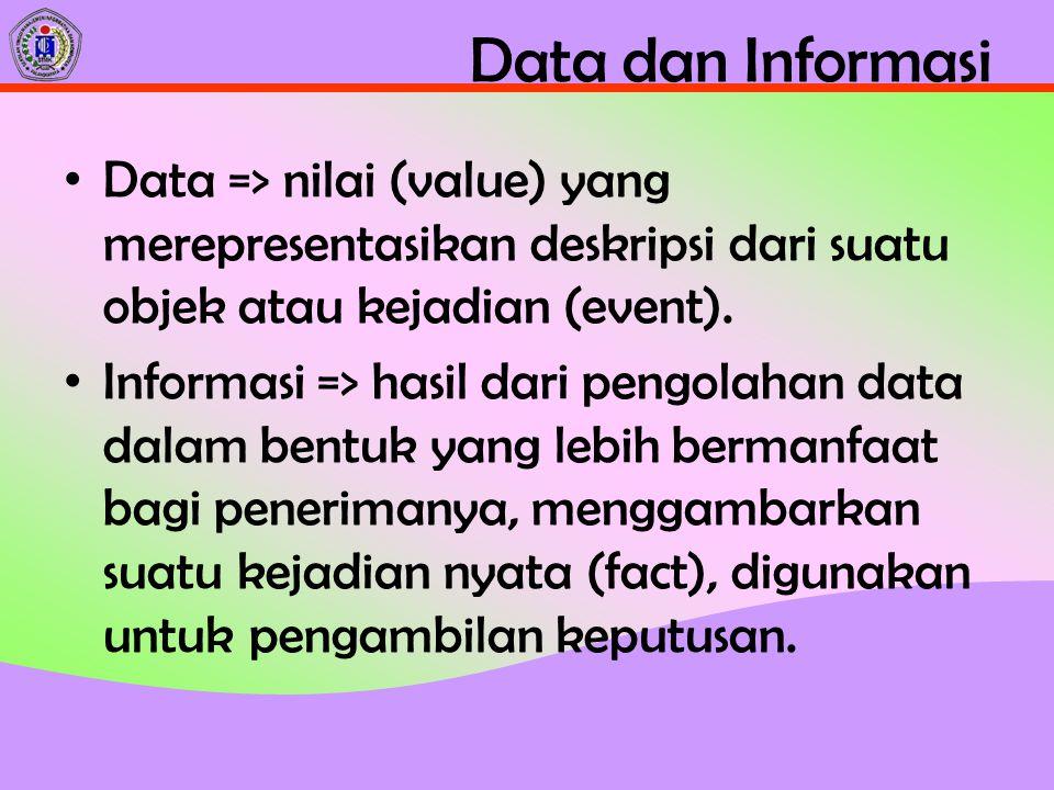 Data dan Informasi Data => nilai (value) yang merepresentasikan deskripsi dari suatu objek atau kejadian (event).