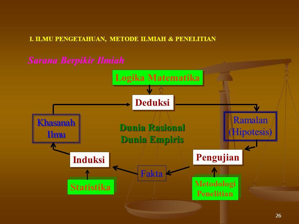 Dunia Rasional Dunia Empiris