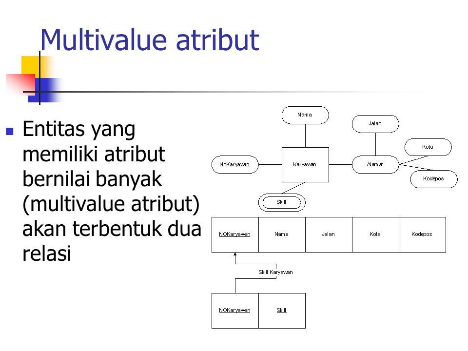 Multivalue atribut Entitas yang memiliki atribut bernilai banyak (multivalue atribut) akan terbentuk dua relasi.