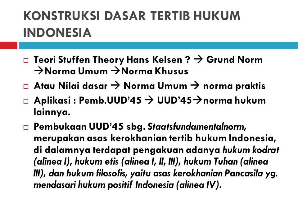 KONSTRUKSI DASAR TERTIB HUKUM INDONESIA