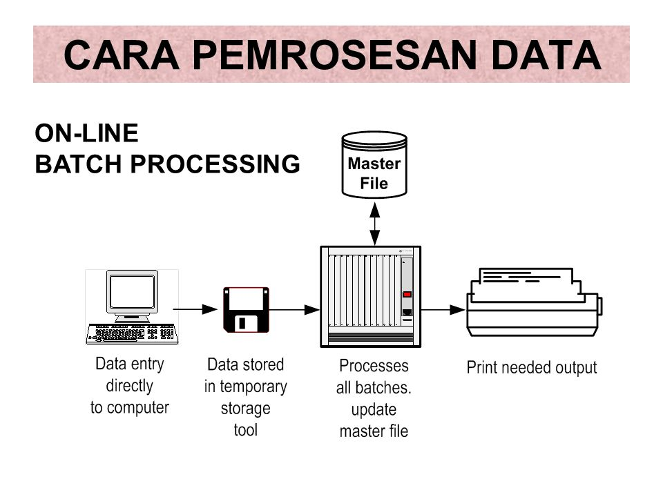 CARA PEMROSESAN DATA ON-LINE BATCH PROCESSING
