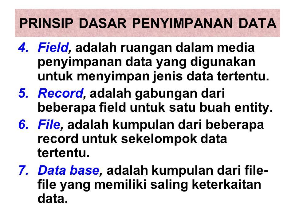 PRINSIP DASAR PENYIMPANAN DATA