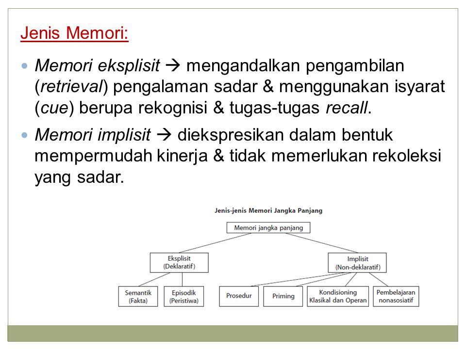 Jenis Memori: