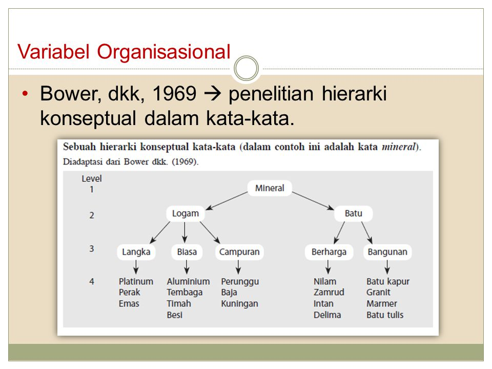 Variabel Organisasional