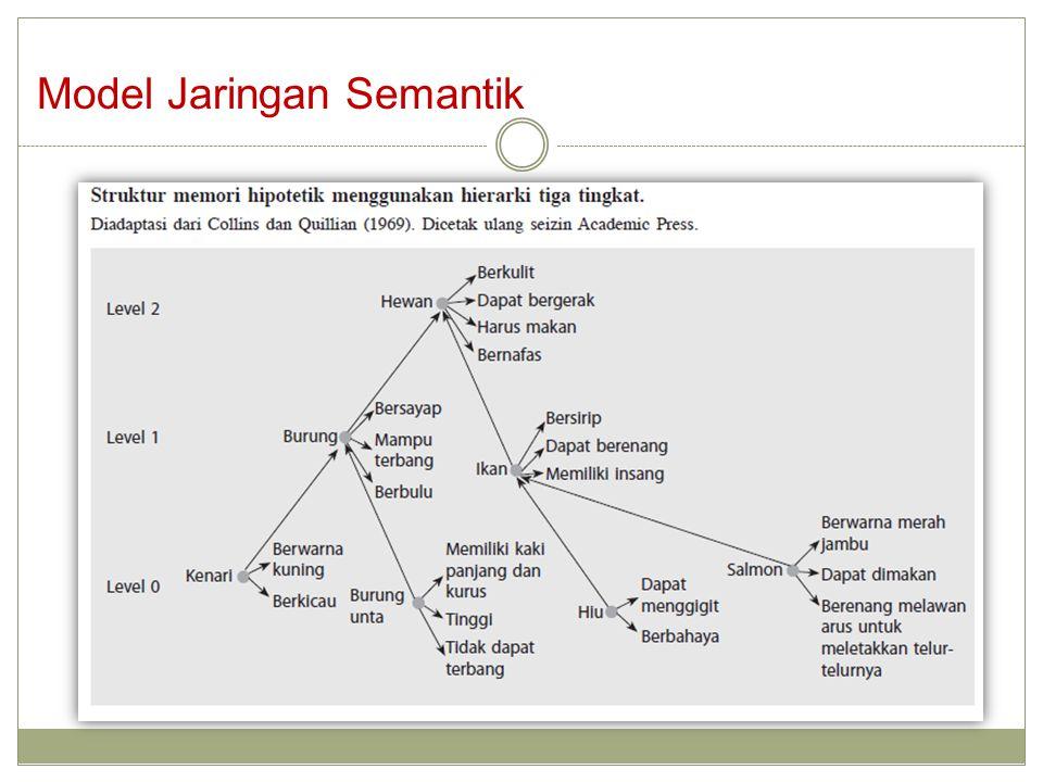 Model Jaringan Semantik