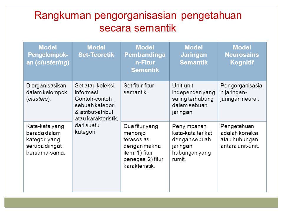 Rangkuman pengorganisasian pengetahuan secara semantik