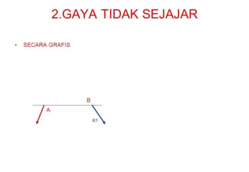 2.GAYA TIDAK SEJAJAR SECARA GRAFIS B A K1