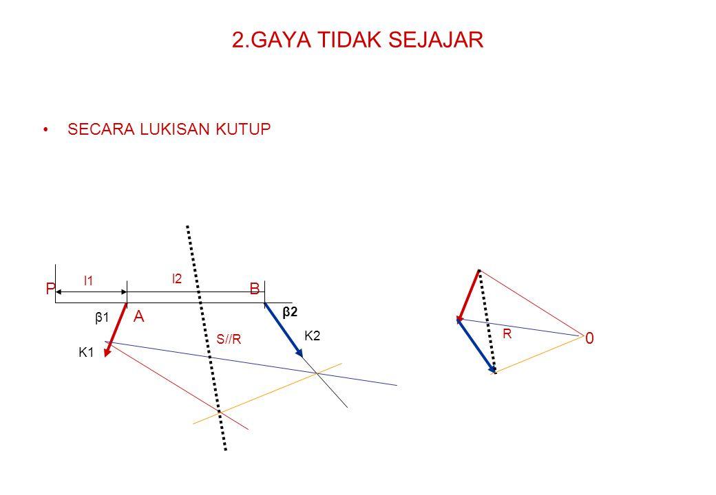 2.GAYA TIDAK SEJAJAR SECARA LUKISAN KUTUP P B A l1 l2 β2 β1 K2 R S//R