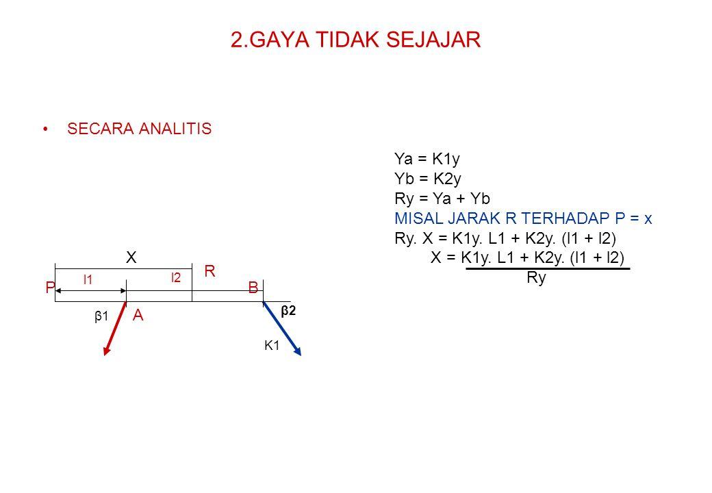 2.GAYA TIDAK SEJAJAR SECARA ANALITIS Ya = K1y Yb = K2y Ry = Ya + Yb
