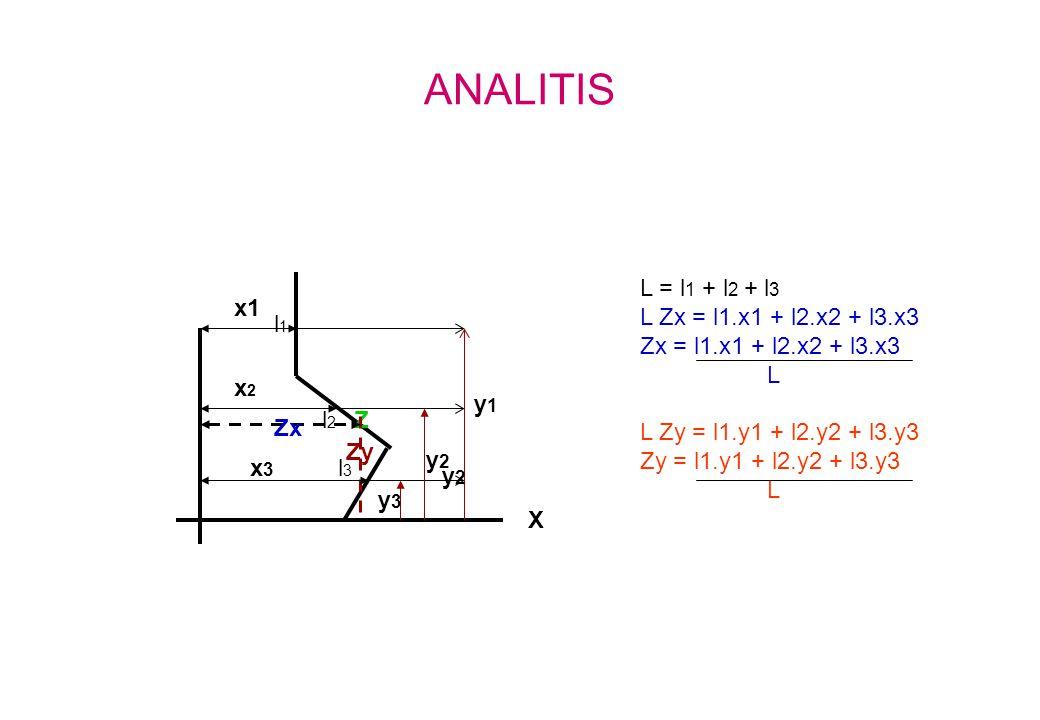 ANALITIS L = l1 + l2 + l3 L Zx = l1.x1 + l2.x2 + l3.x3