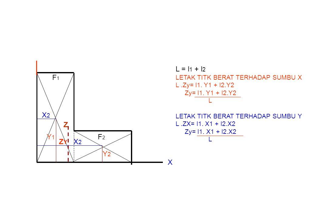 L = l1 + l2 F1 X2 Z Y1 F2 ZY X2 Y2 X LETAK TITK BERAT TERHADAP SUMBU X