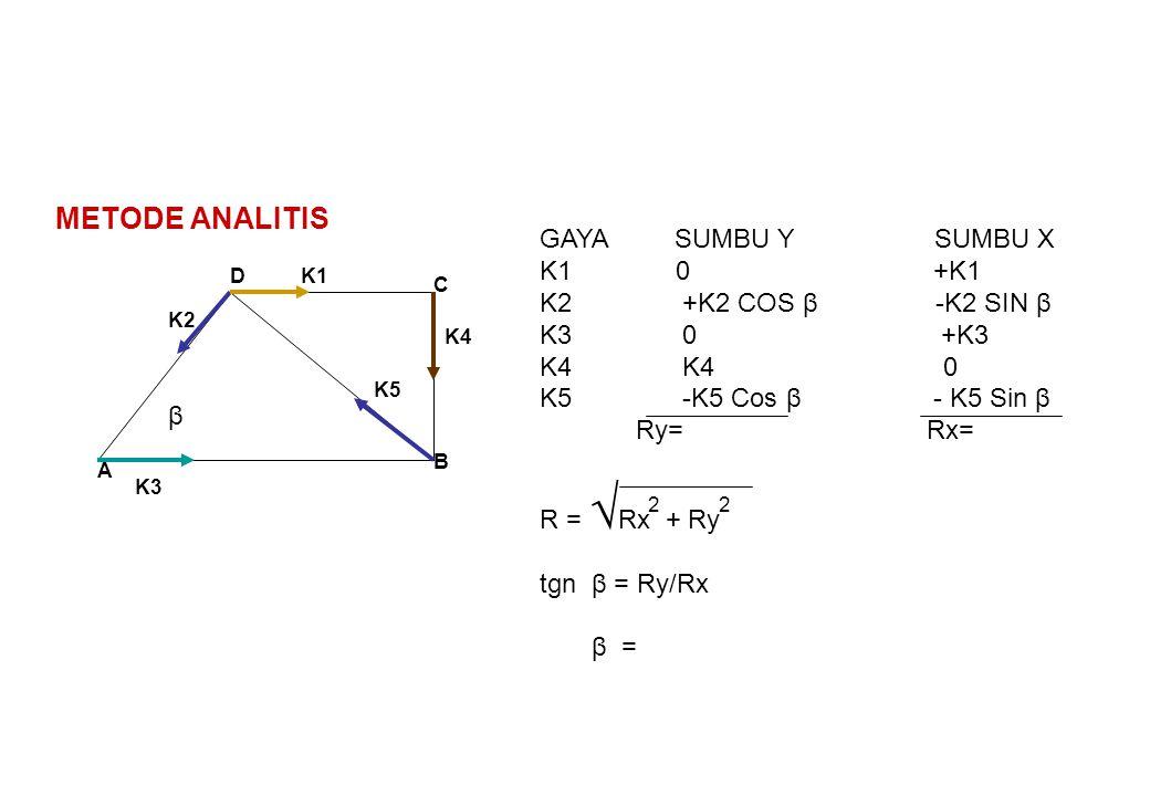 METODE ANALITIS GAYA SUMBU Y SUMBU X K1 0 +K1 K2 +K2 COS β -K2 SIN β
