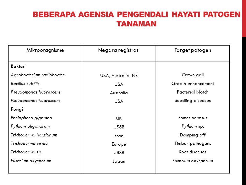 Beberapa agensia pengendali hayati patogen tanaman