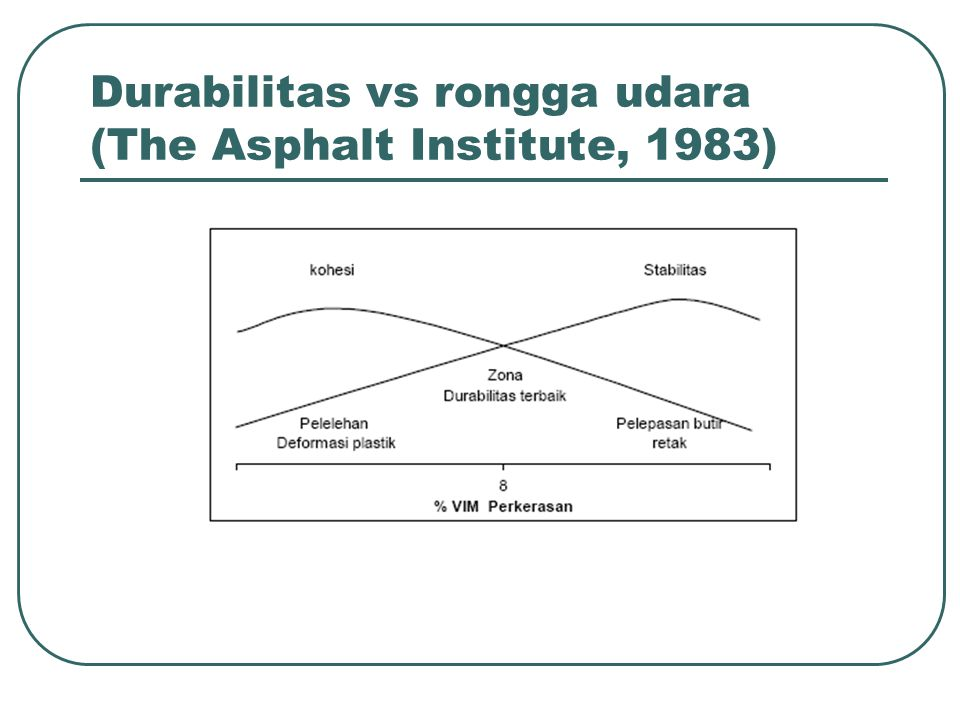 Durabilitas vs rongga udara (The Asphalt Institute, 1983)