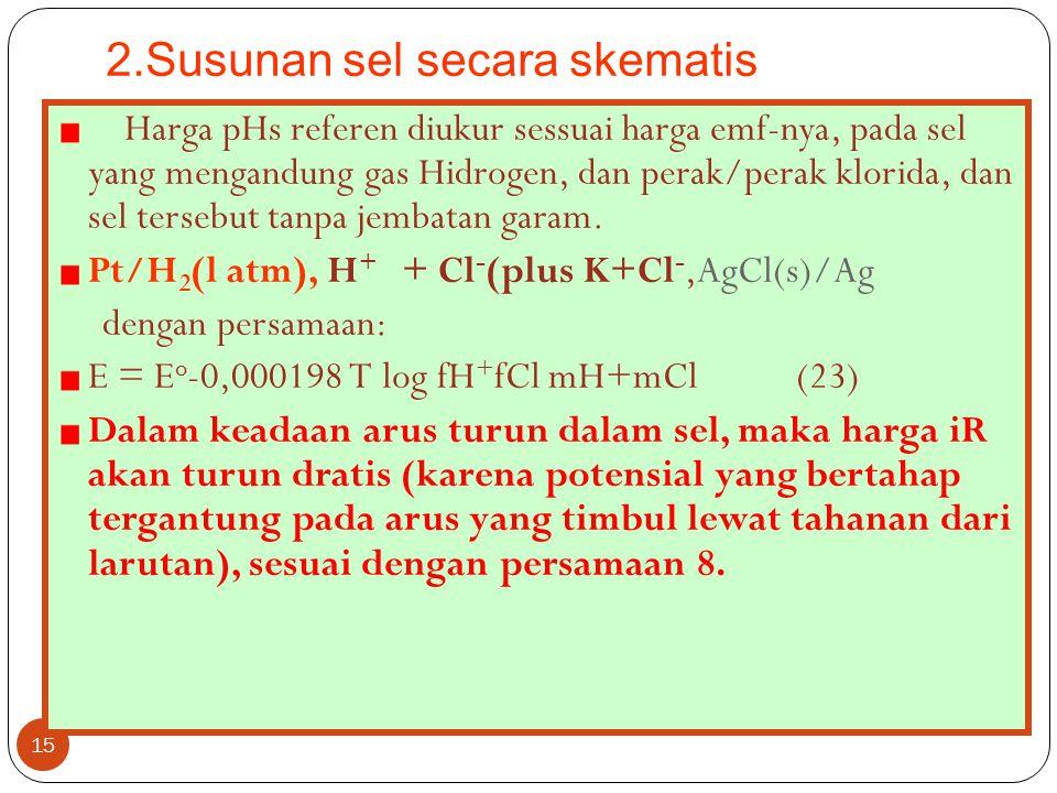 2.Susunan sel secara skematis