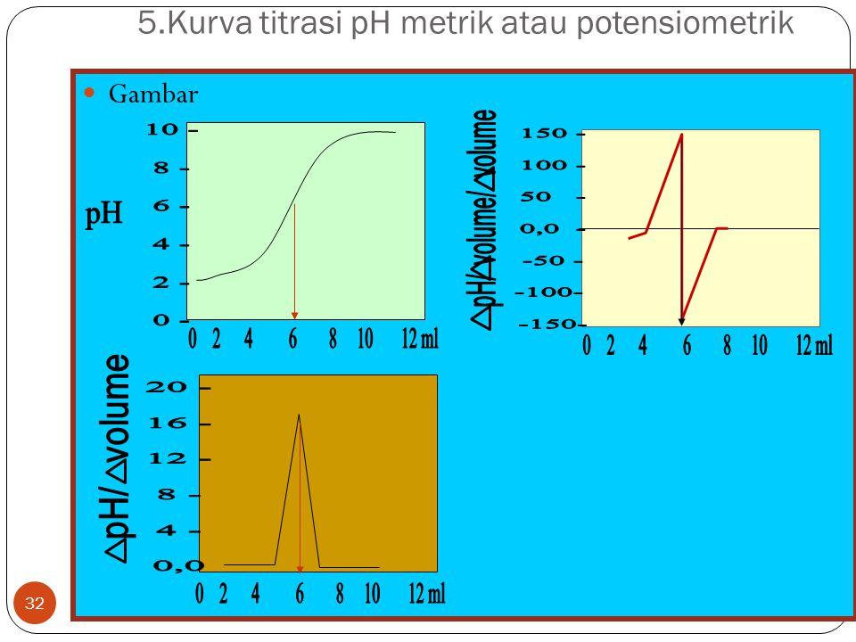 5.Kurva titrasi pH metrik atau potensiometrik