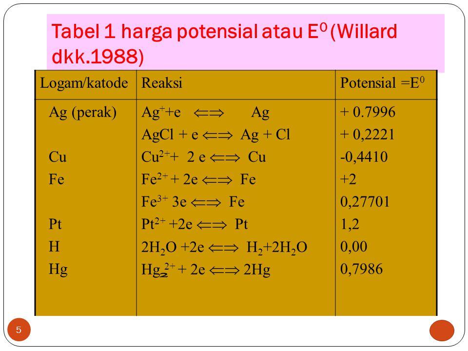 Tabel 1 harga potensial atau E0 (Willard dkk.1988)
