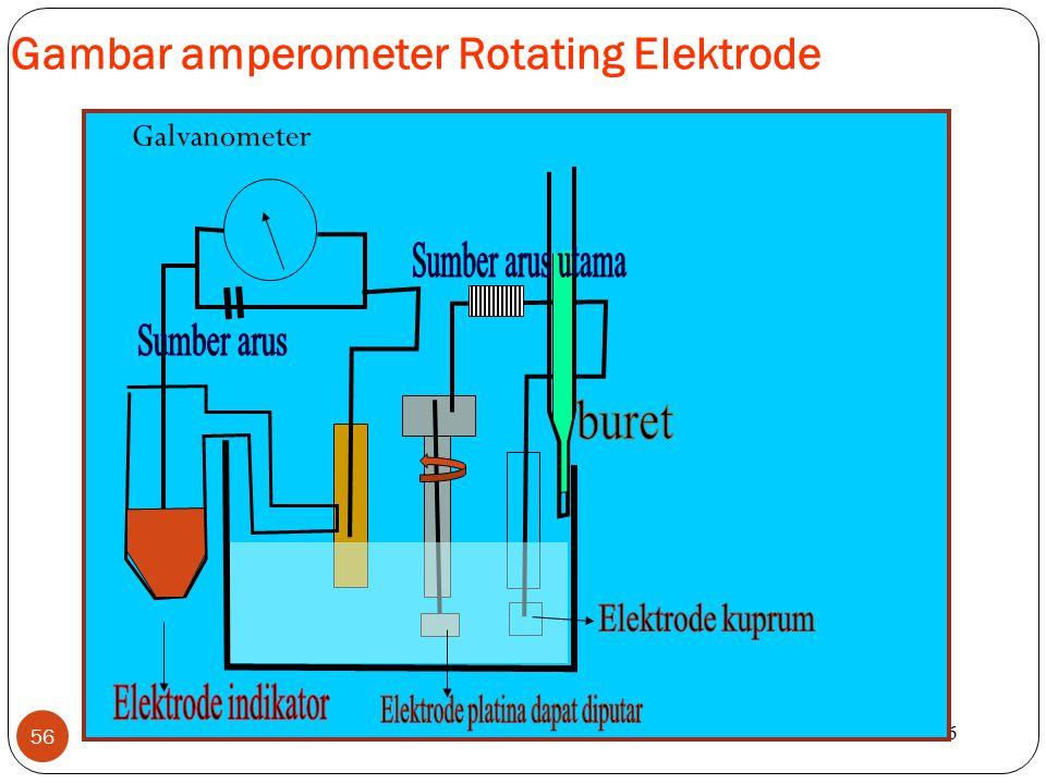 Gambar amperometer Rotating Elektrode