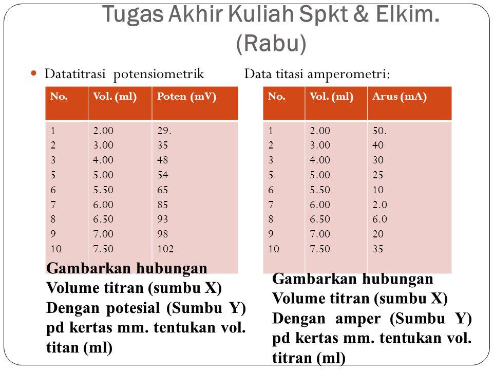 Tugas Akhir Kuliah Spkt & Elkim. (Rabu)