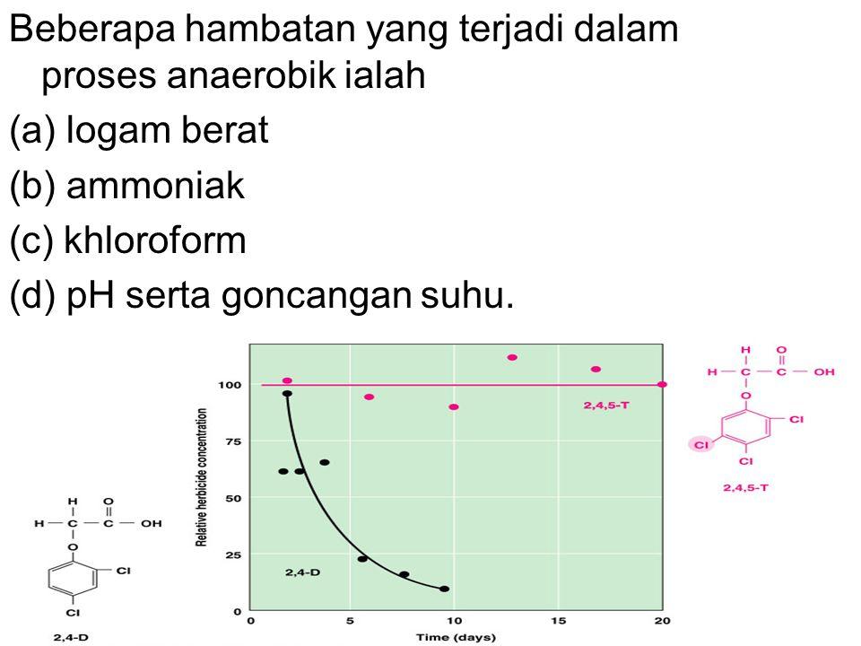 Beberapa hambatan yang terjadi dalam proses anaerobik ialah