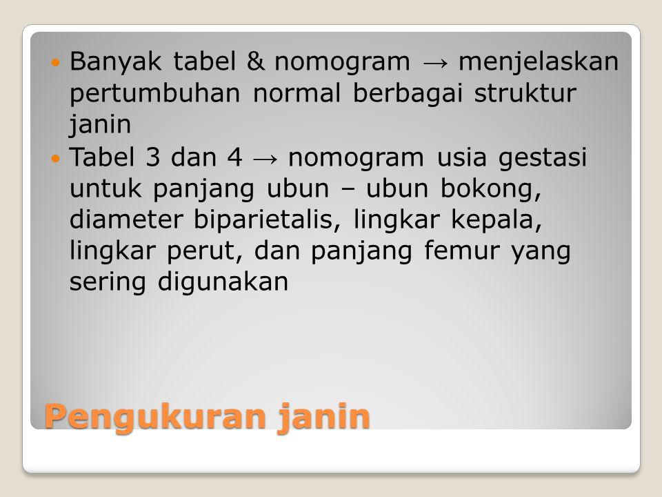 Banyak tabel & nomogram → menjelaskan pertumbuhan normal berbagai struktur janin